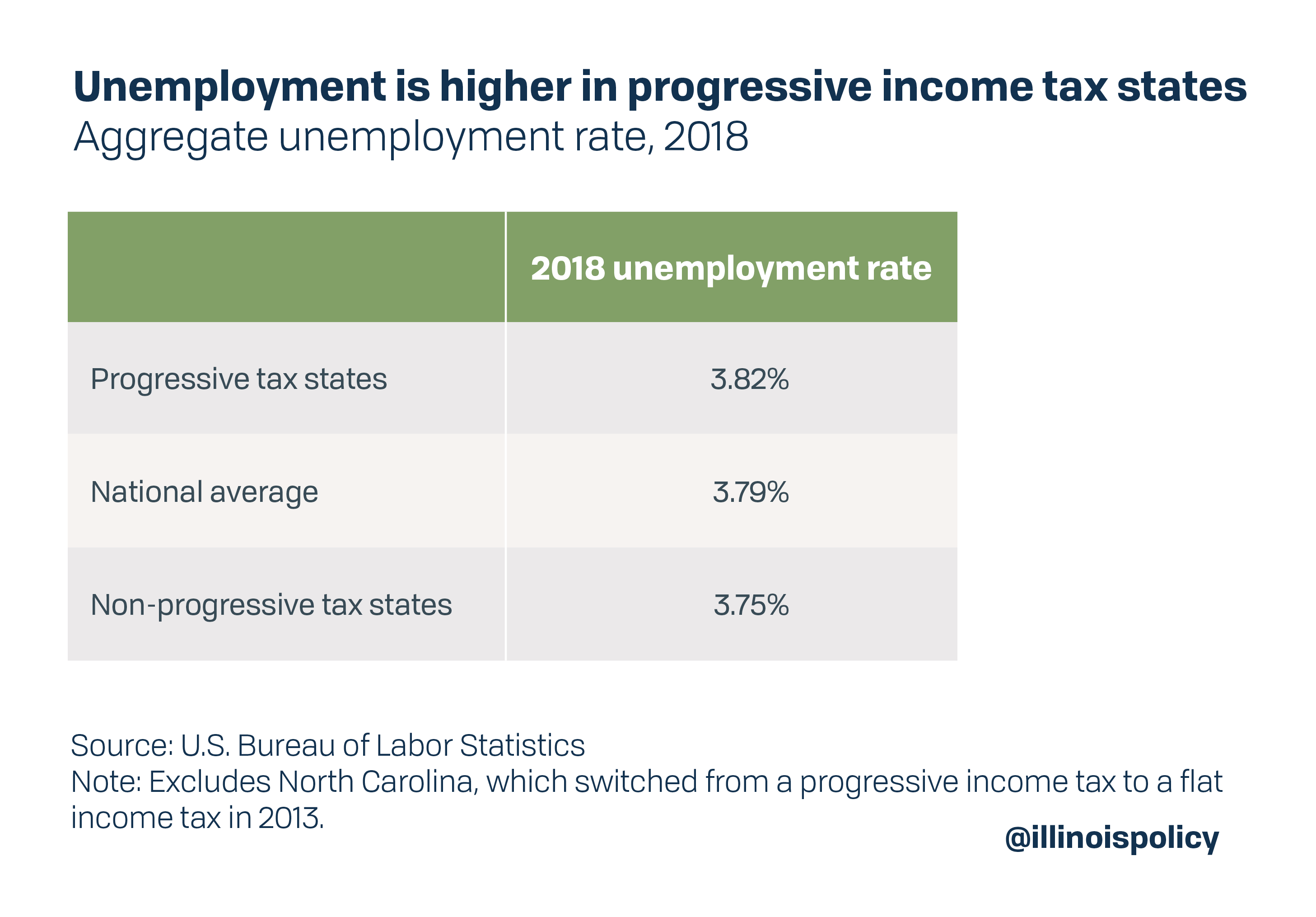 Unemployment is higher in progressive income tax states