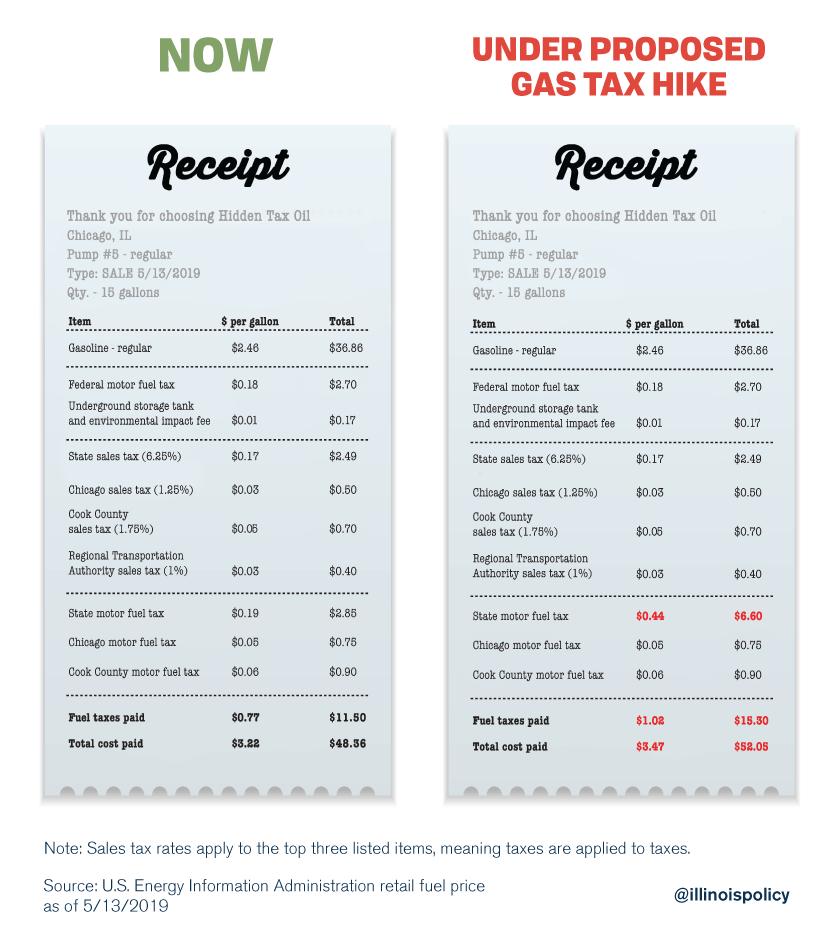 Gas tax receipt
