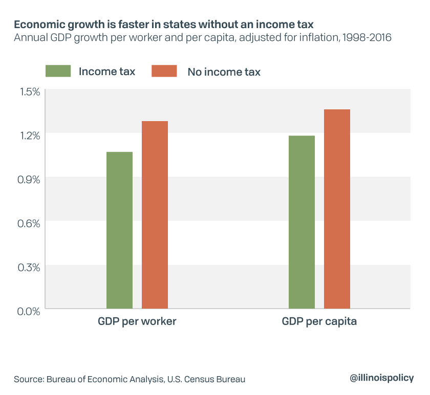 Economic growth is faster in states without an income tax