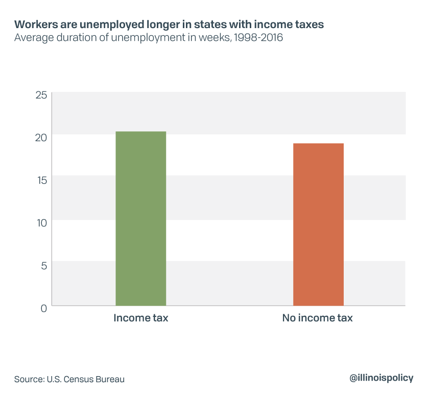 Workers are unemployed longer in states with income taxes