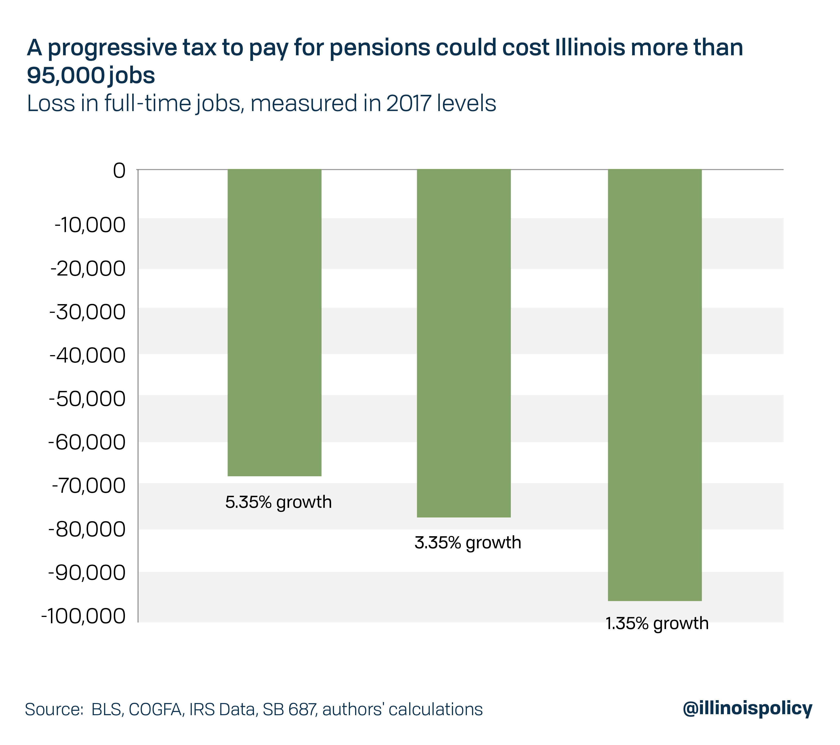 A progressive tax to pay for pensions could cost Illinois more than 95,000 jobs