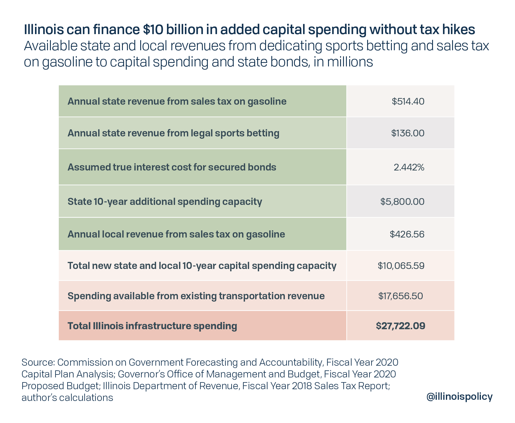 Illinois can finance $10 billion in added capital spending without tax hikes