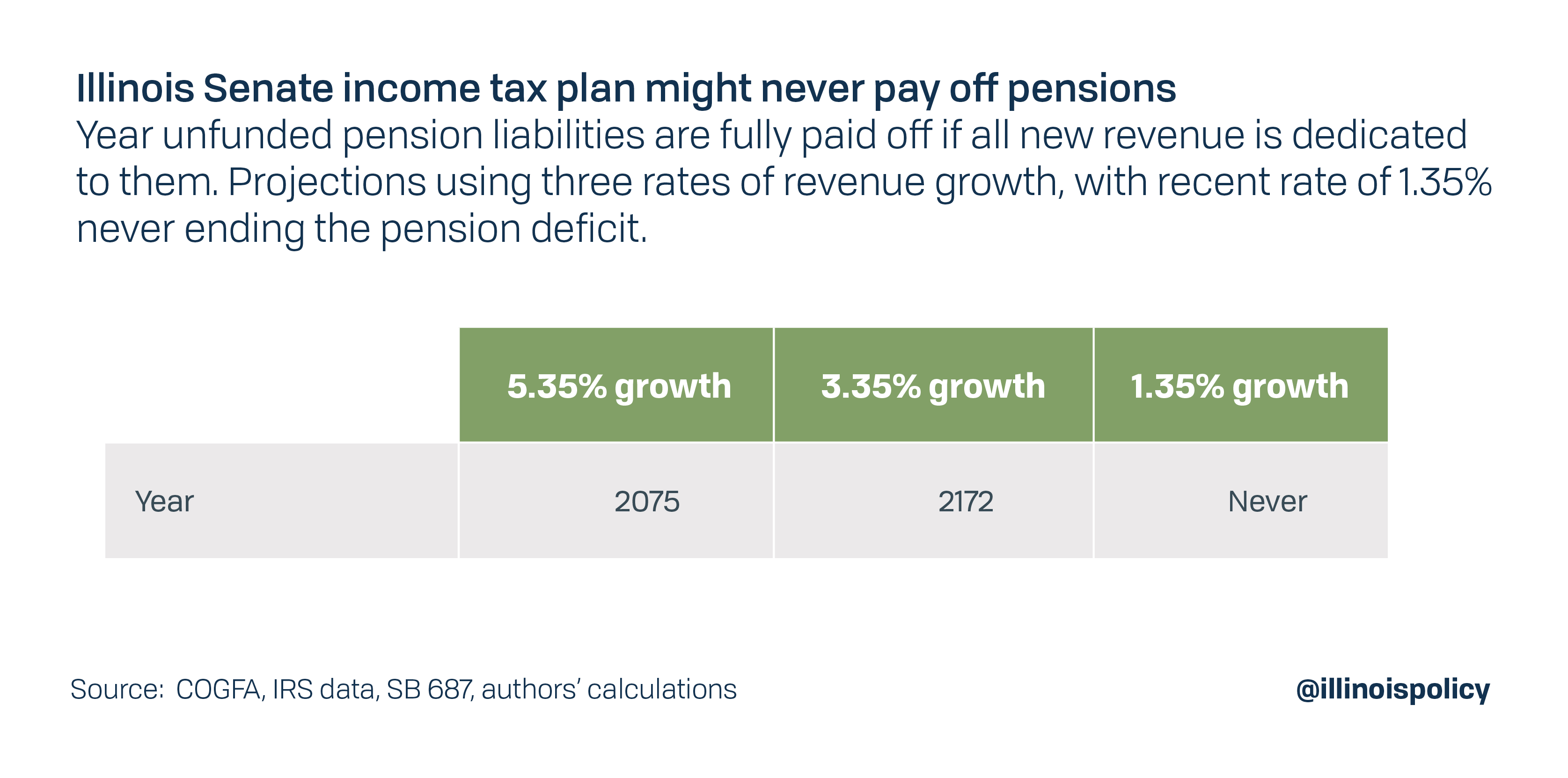 Illinois senate income tax plan might never pay off pensions