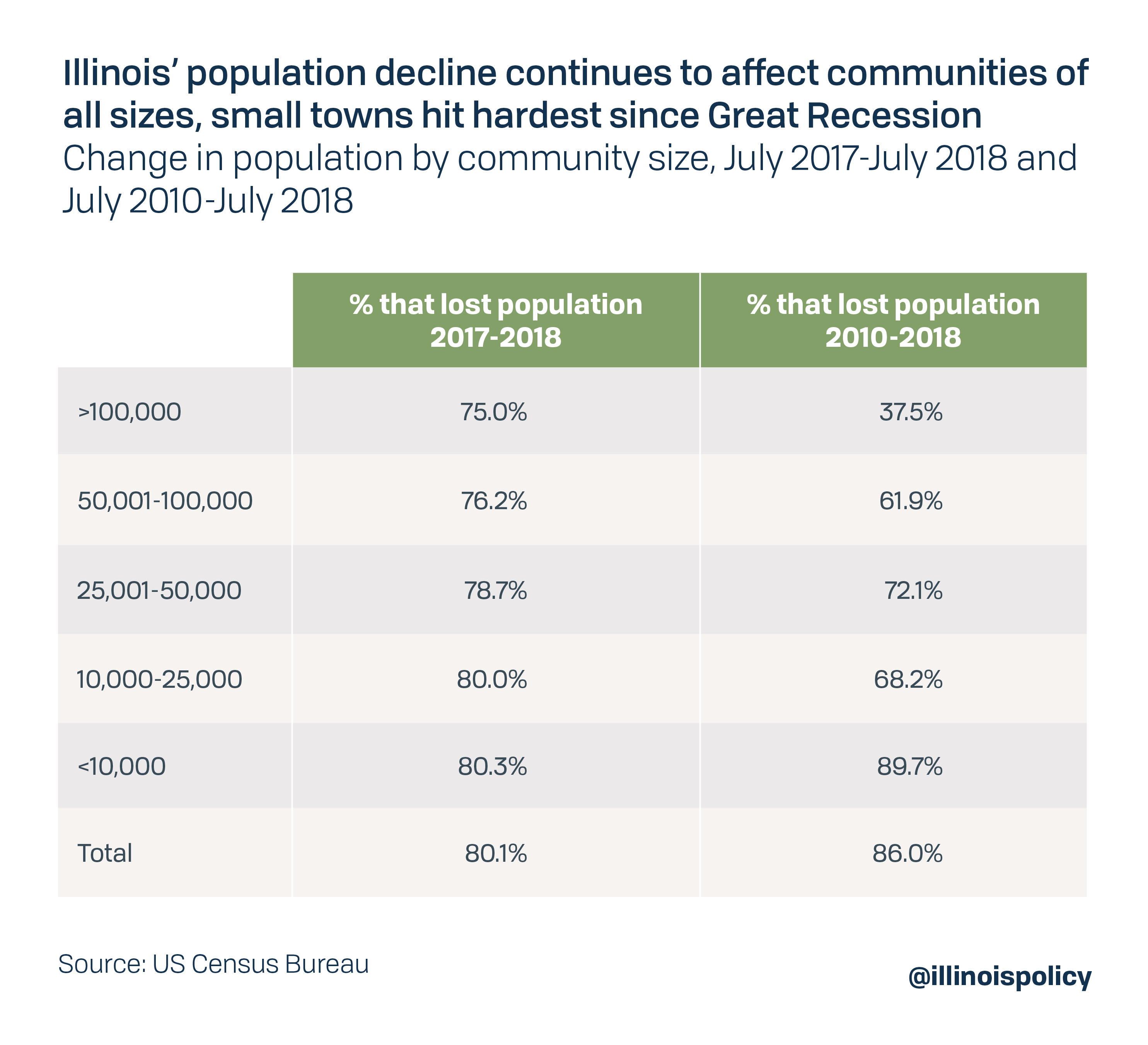 Illinois' population decline continues to affect communities of all sizes, small towns hit hardest since Great Recession