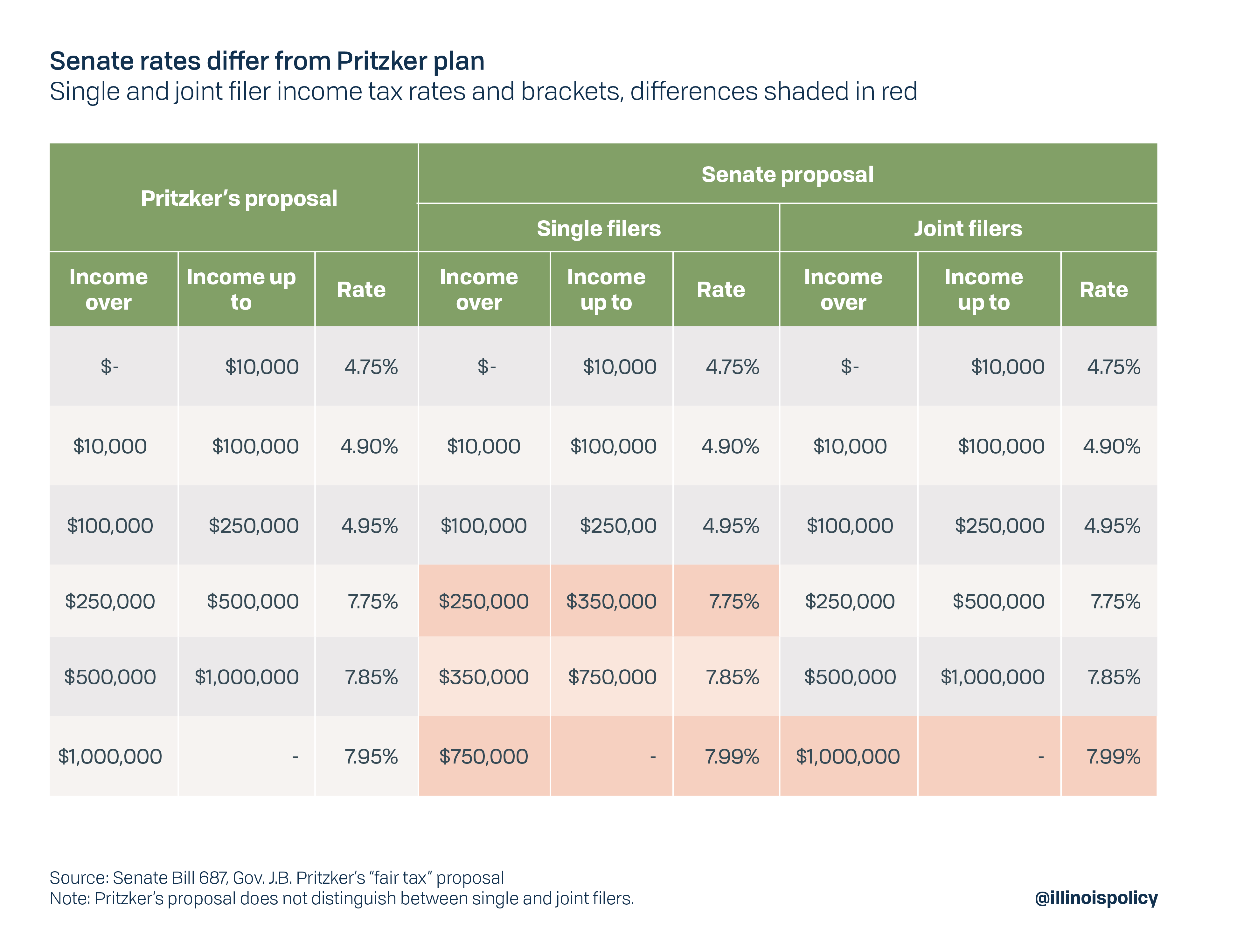 Senate rates differ from Pritzker plan