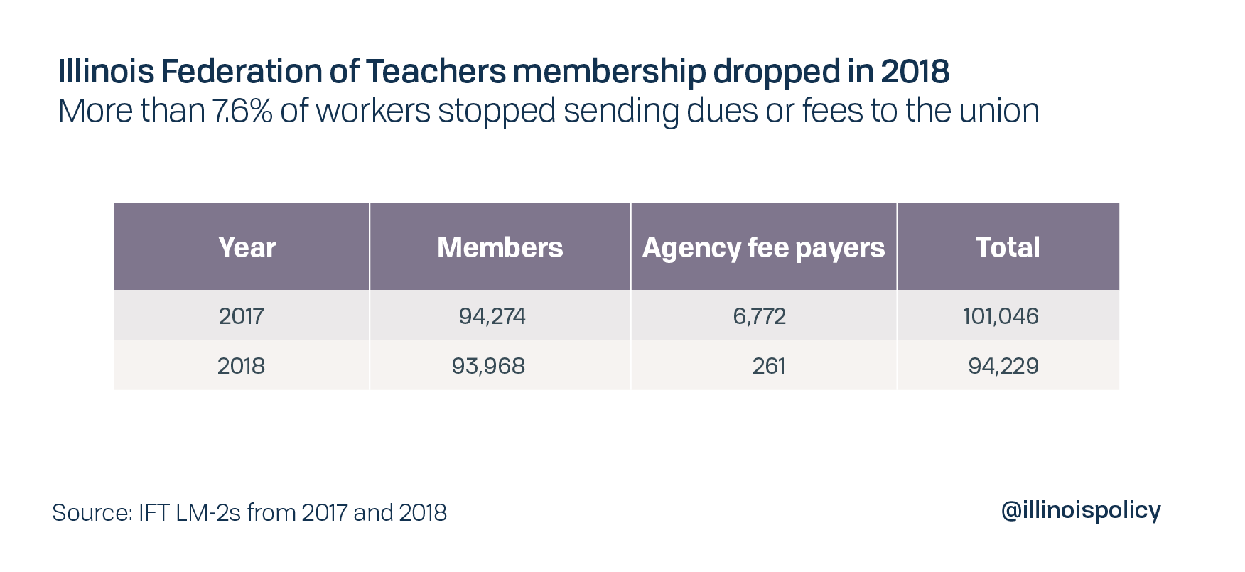 Illinois Federation of Teachers membership dropped in 2018