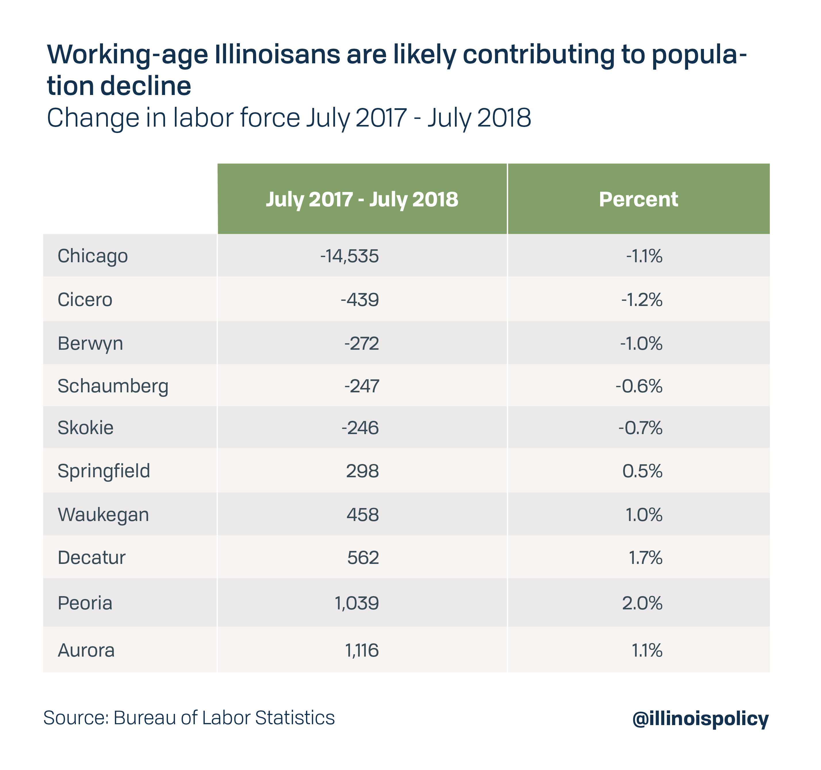 Working-age Illinoisans are likely contributing to population decline