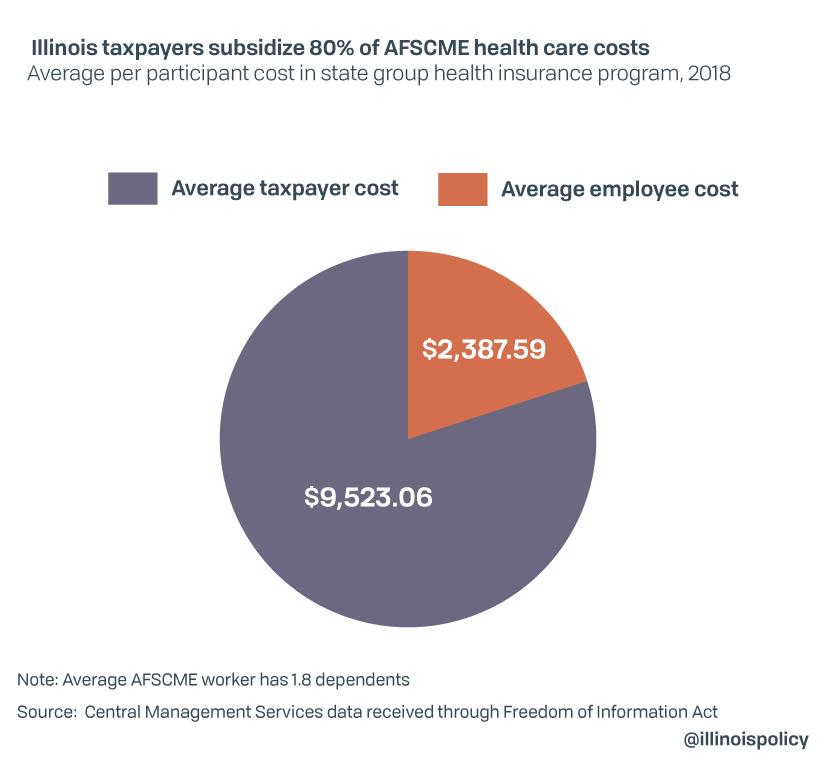 Pritzker's AFSCME deal gives 12% automatic raises, $2,500