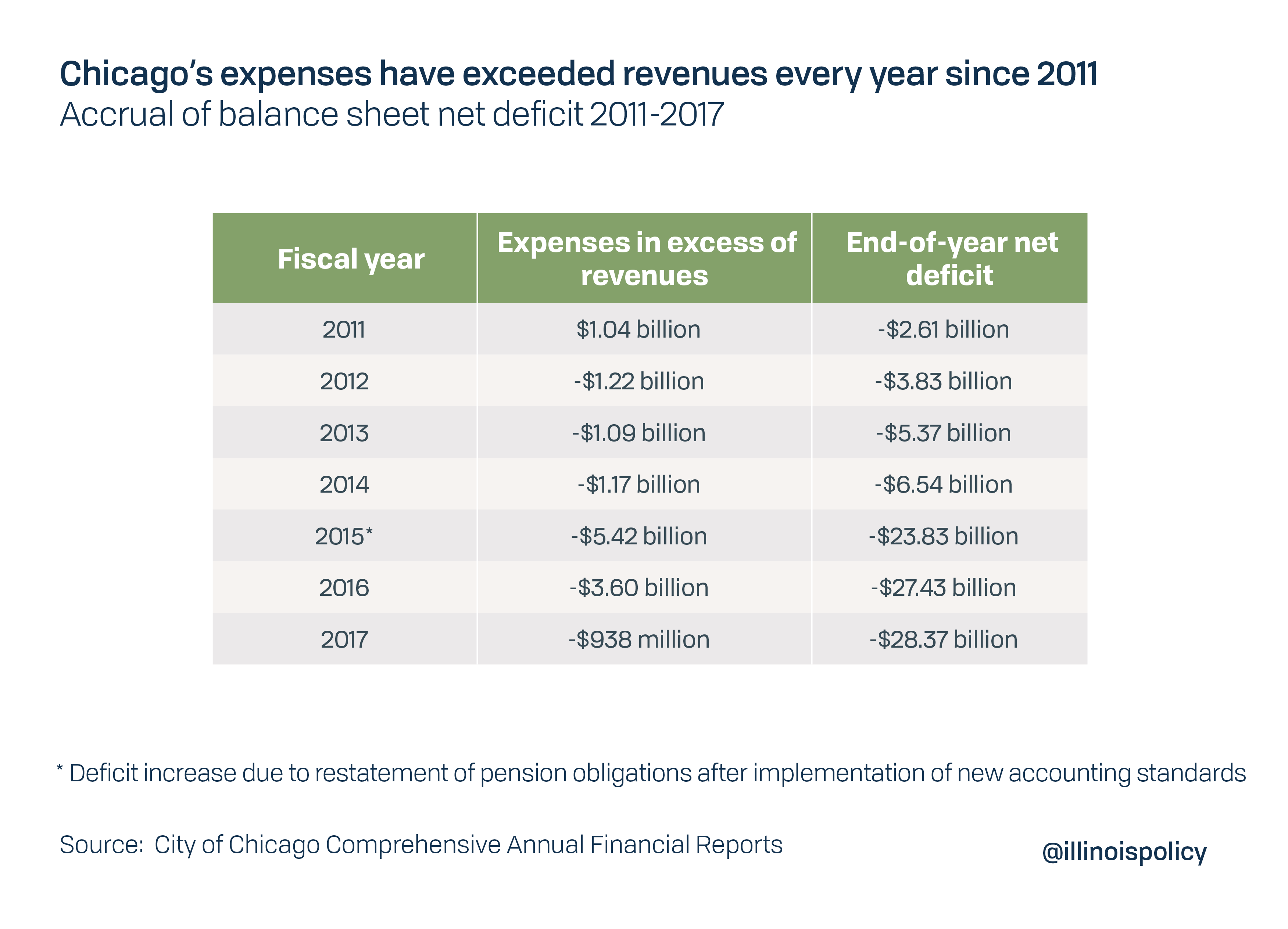 Chicago's expenses have exceeded revenues every year since 2011