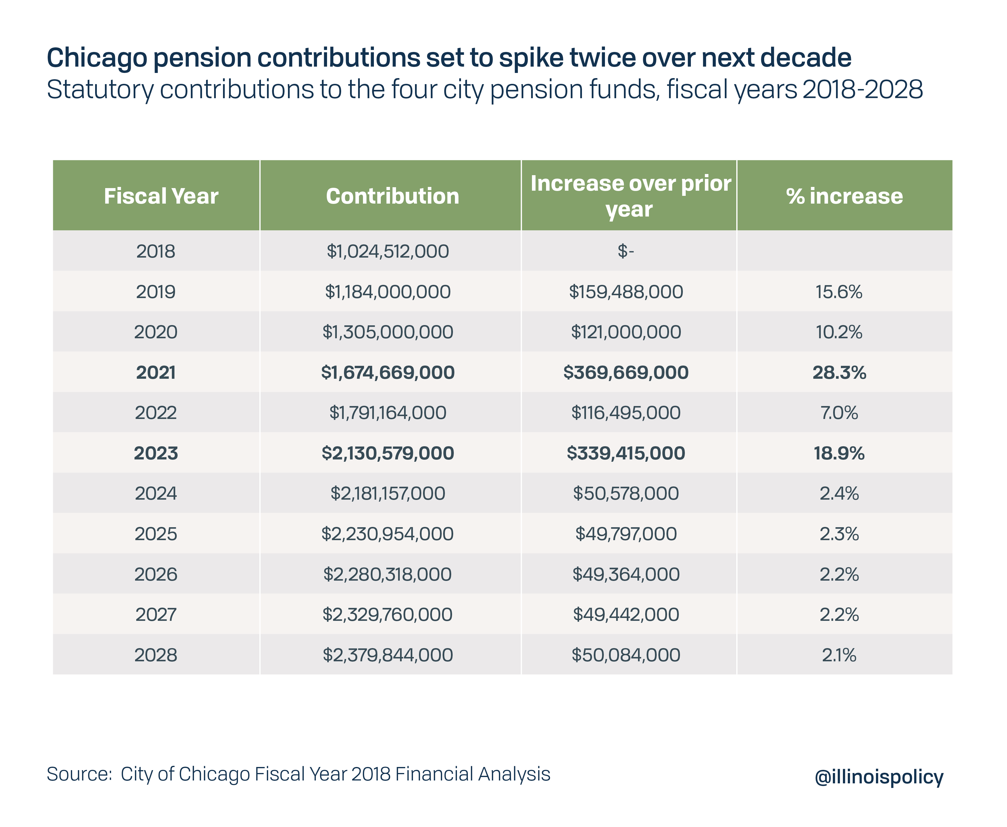 Chicago pension contributions set to spike twice over the next decade