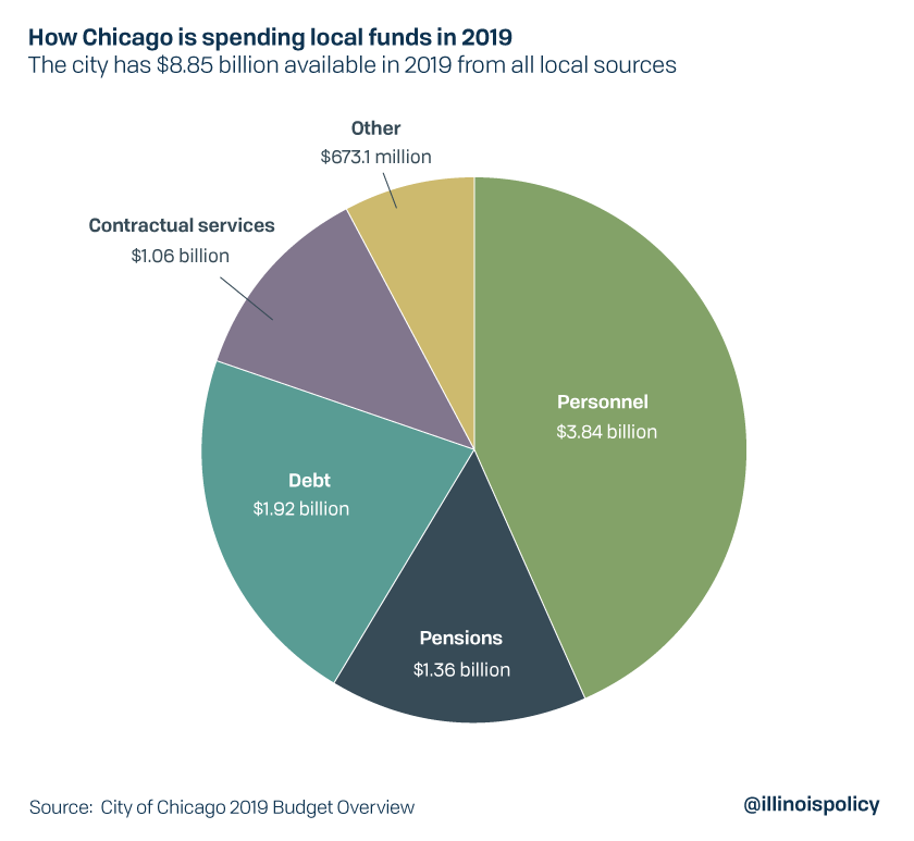 How Chicago is spending local funds in 2019