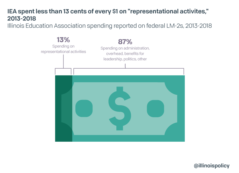 "IEA spent lest than 13 cents of every $1 on ""representation activities,"" 2013-2018"