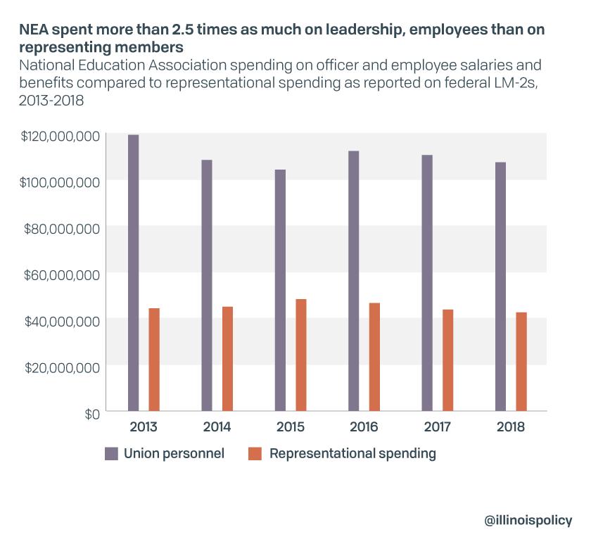 Teacher Union spending_1 (1)