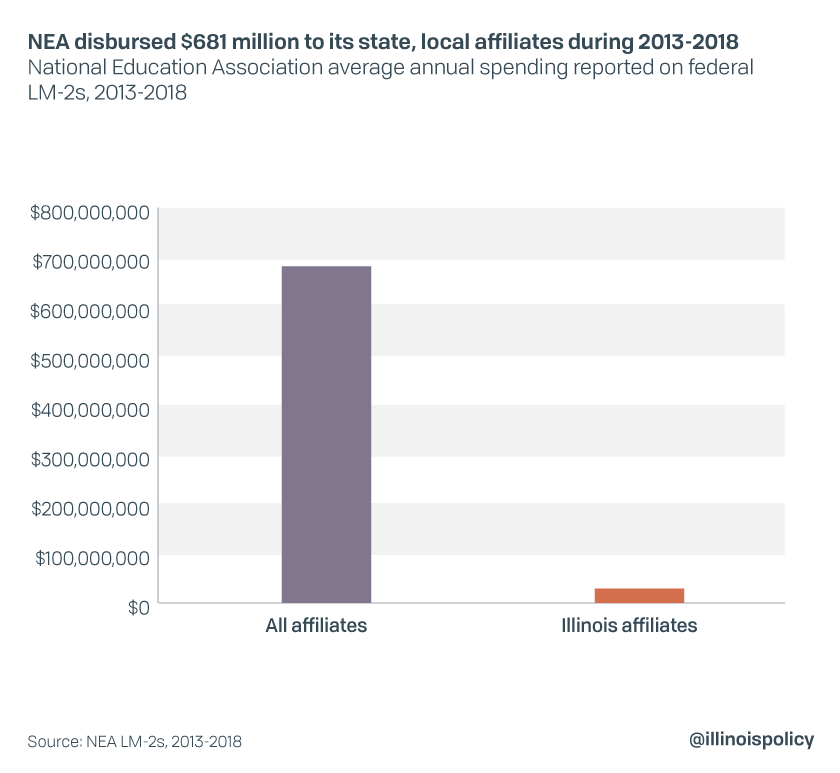 NEA disbursed $681 million to its state, local affiliates during 2013-2018