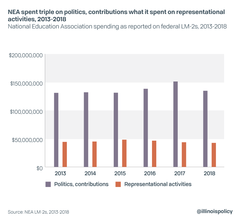 NEA spent triple on politics, contributions what it spent on representational activities, 2013-2018