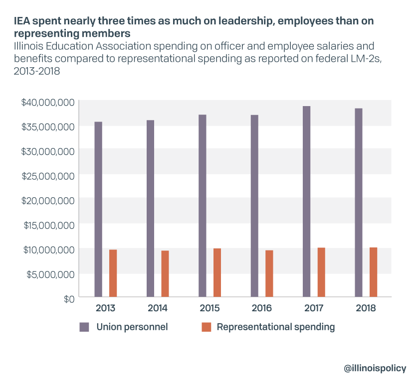 IEA spent nearly three times as much on leadership, employees than on representing members