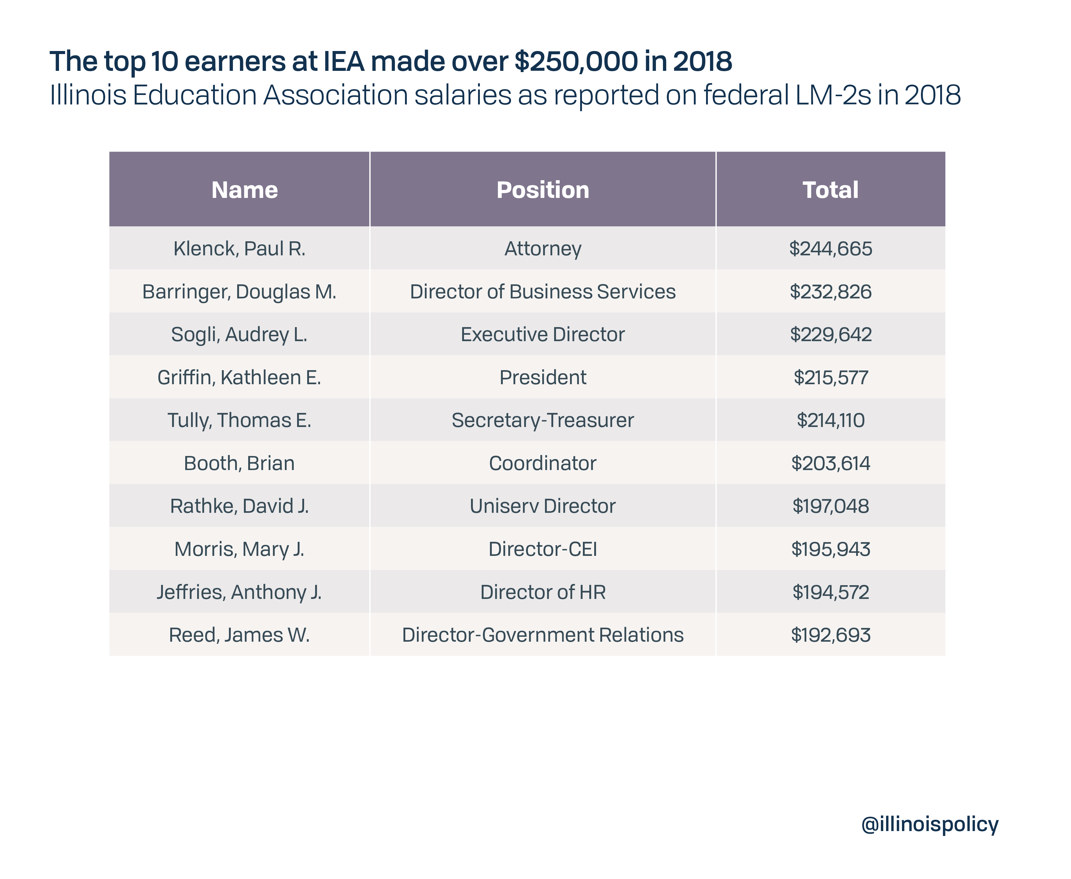 The top 10 earners at IEA made over $250,000 in 2018