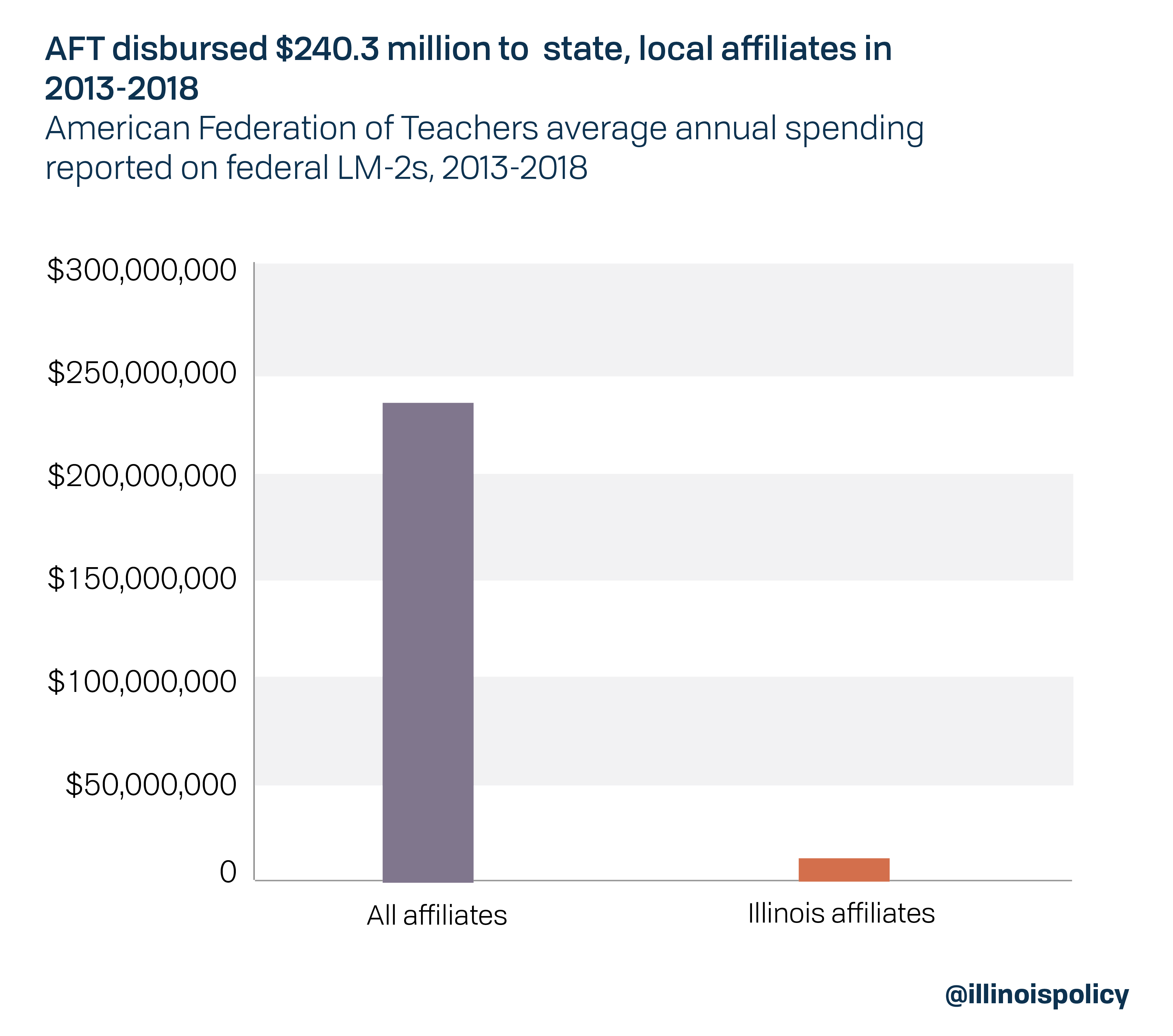 AFT disbursed $240.4 million to state, local affiliates in 2013-2018