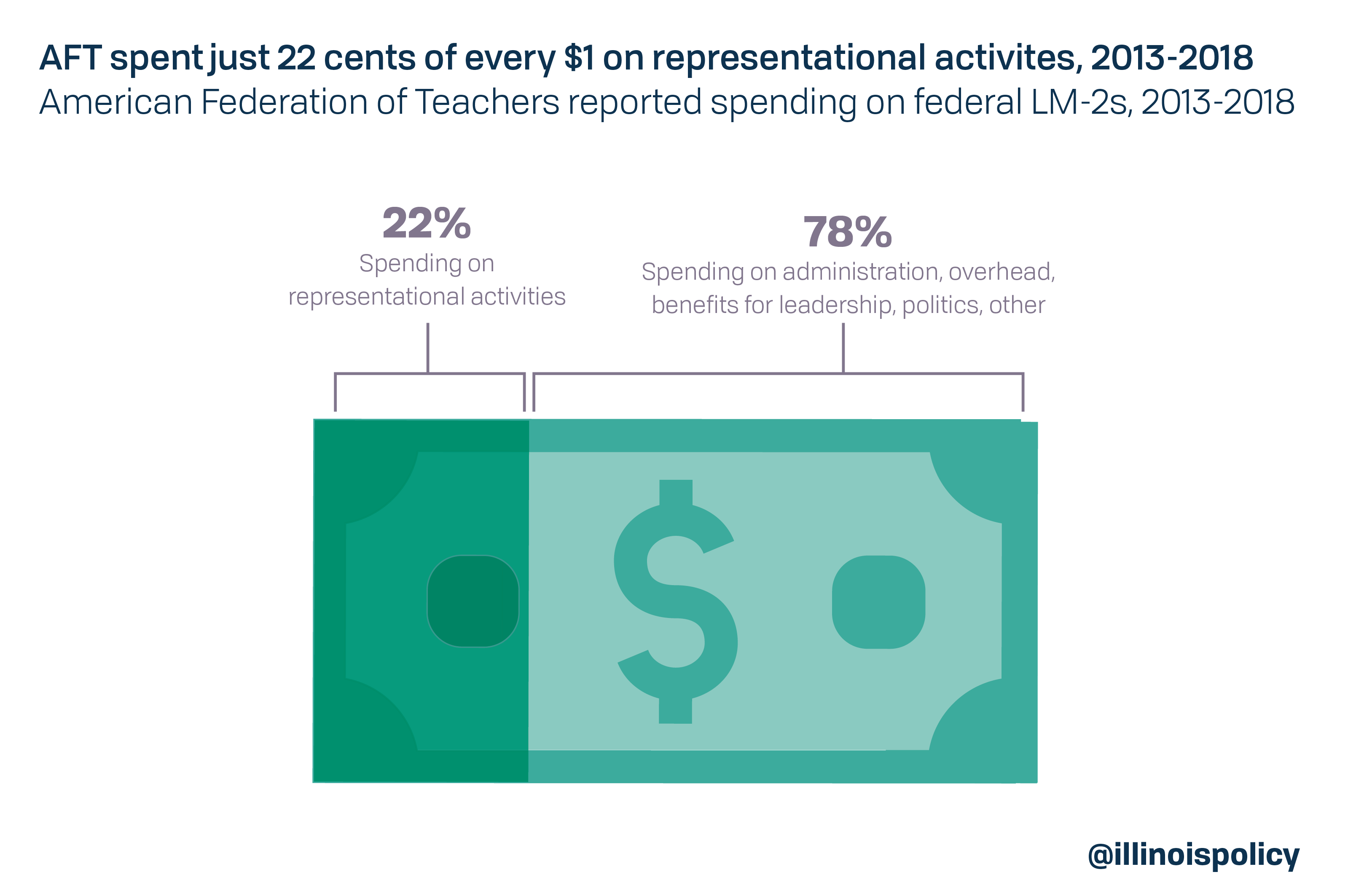 AFT spent just 22 cents of every $1 on representational activities, 2013-2018