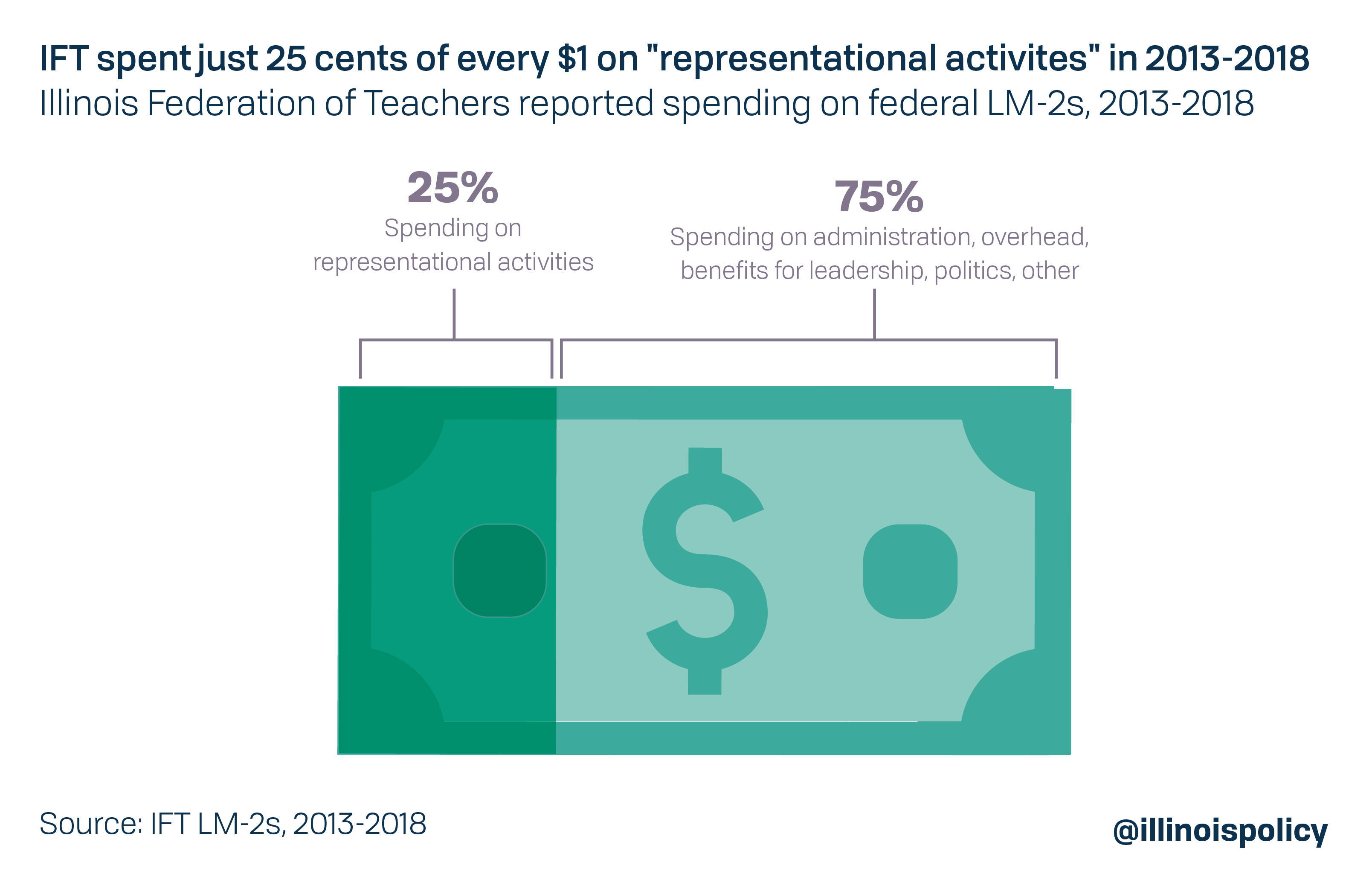 "IFT spent just 25 cents of every $1 on ""representative activities"" in 2013-2018"