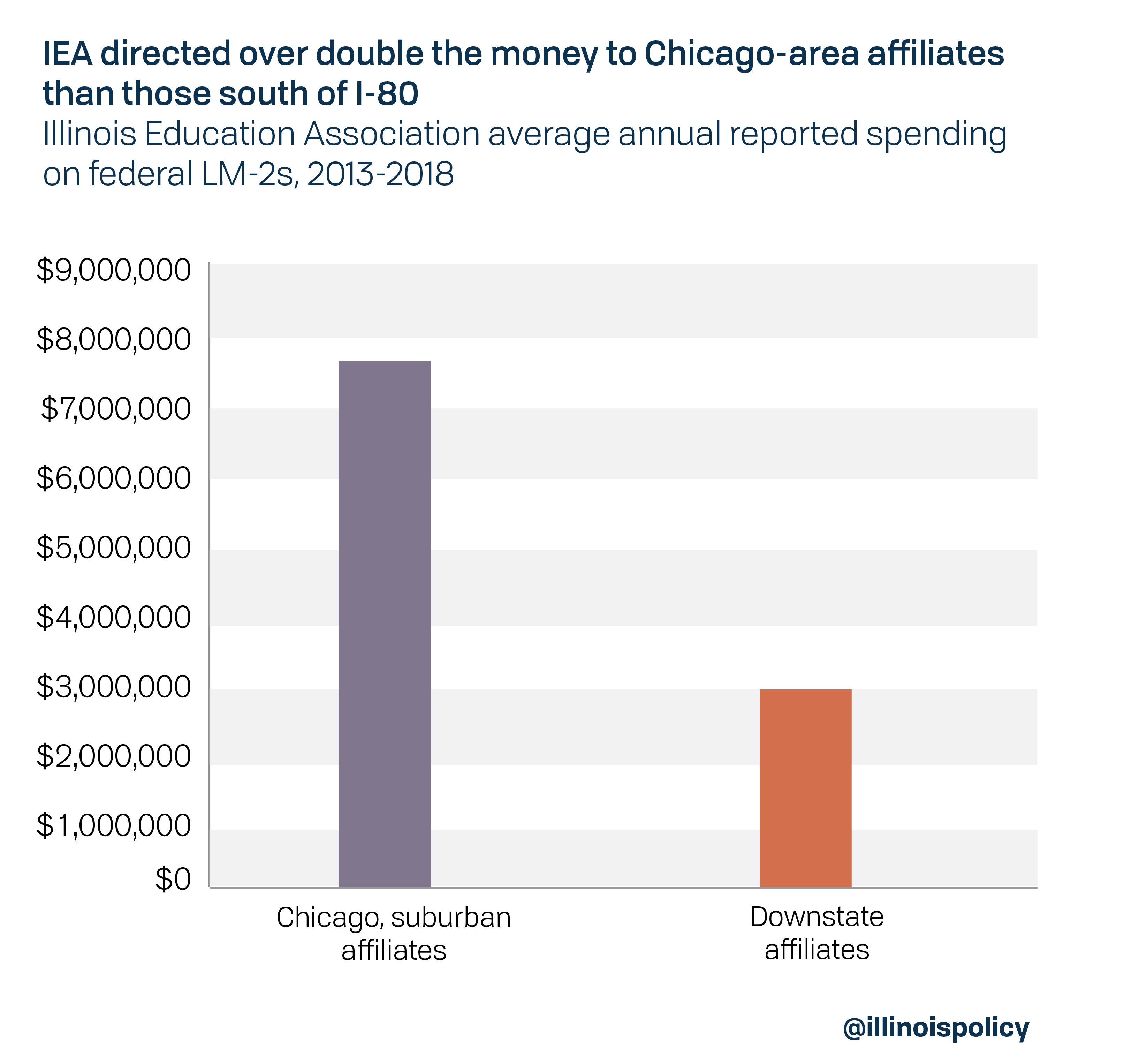 IEA directed over double the money to Chicago-area affiliates than those south of I-80