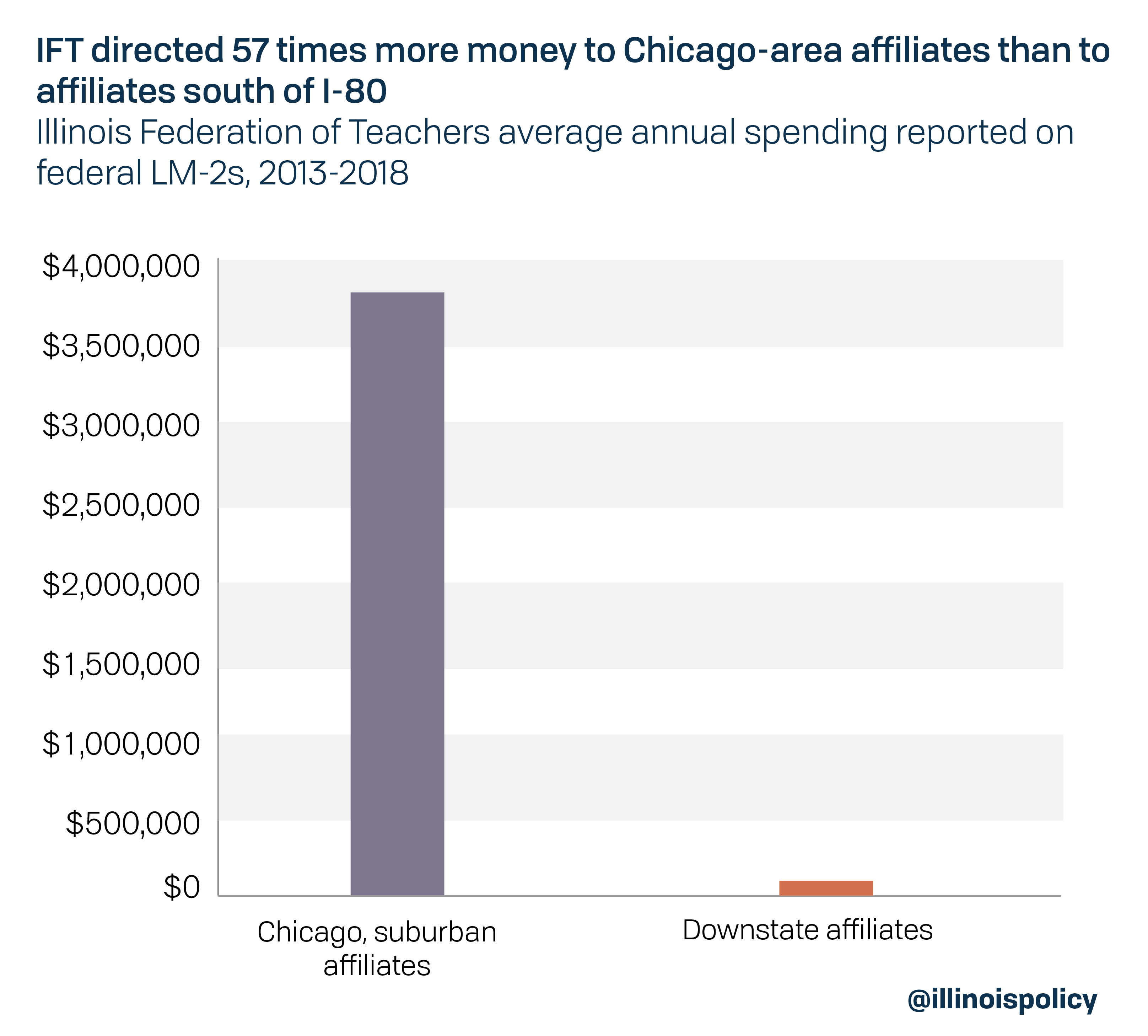 IFT directed 57 times more money to Chicago-area affiliates than to affiliates south of I-80
