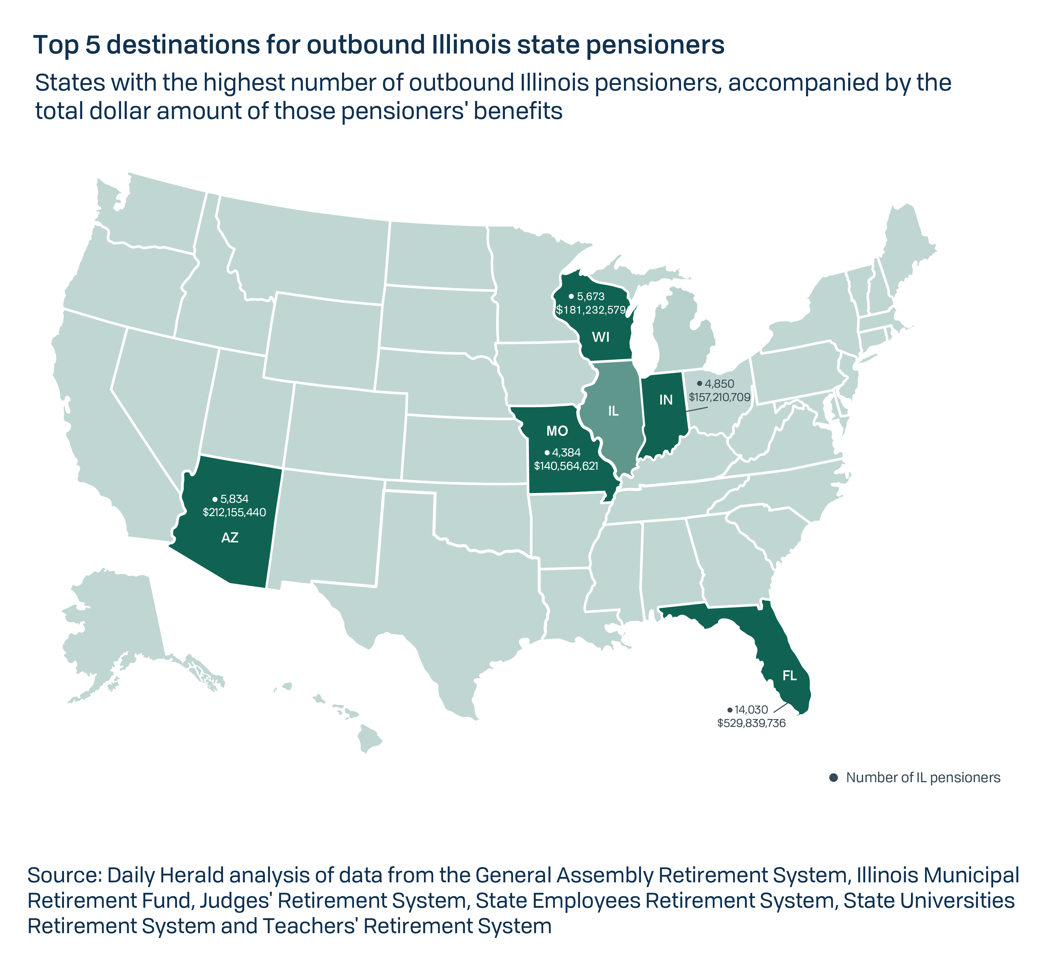 Nearly $2.5B in Illinois public pension payments flow to 70K out-of on missouri vehicle title, kansas-oklahoma missouri-arkansas map, wisconsin illinois-indiana map, missouri jokes, missouri border states, missouri sites, missouri vehicle registration,
