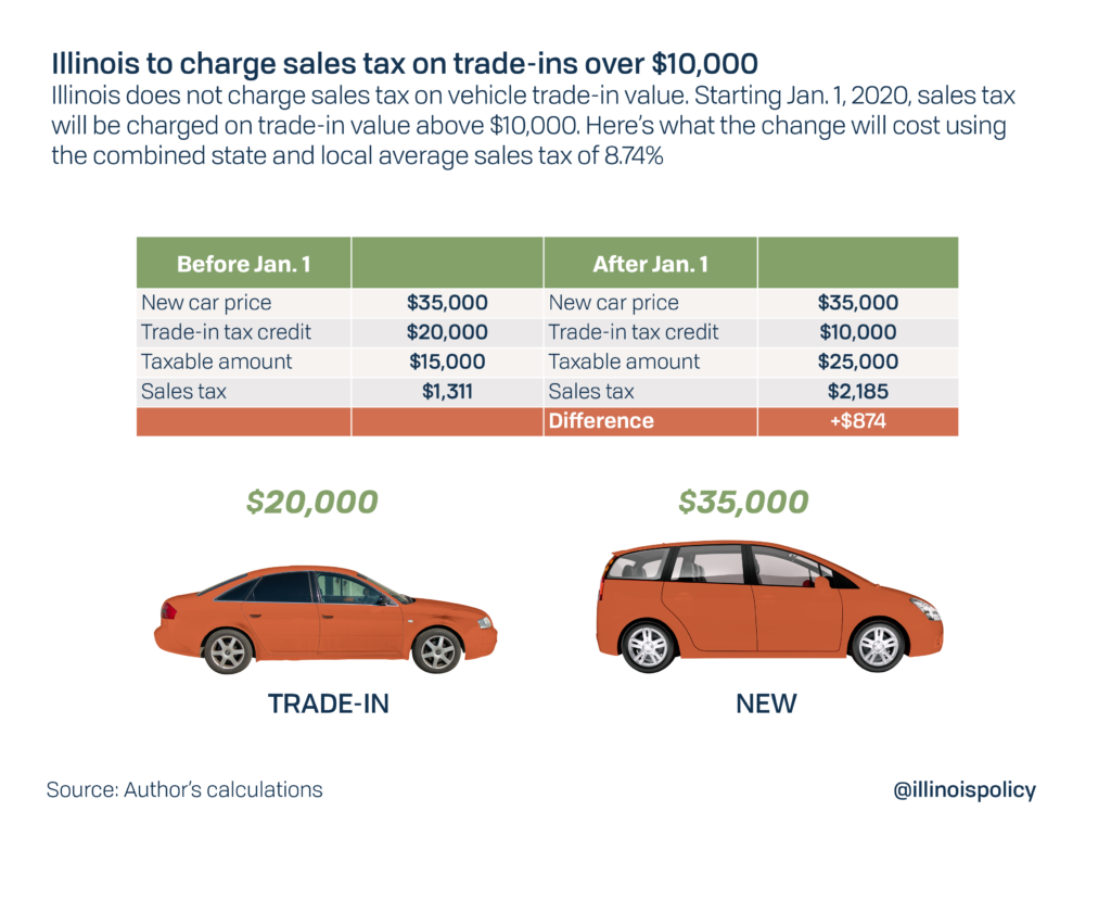 Virginia Auto Sales Tax >> Illinois Imposing Car Trade In Tax On Jan 1 Dealers Call