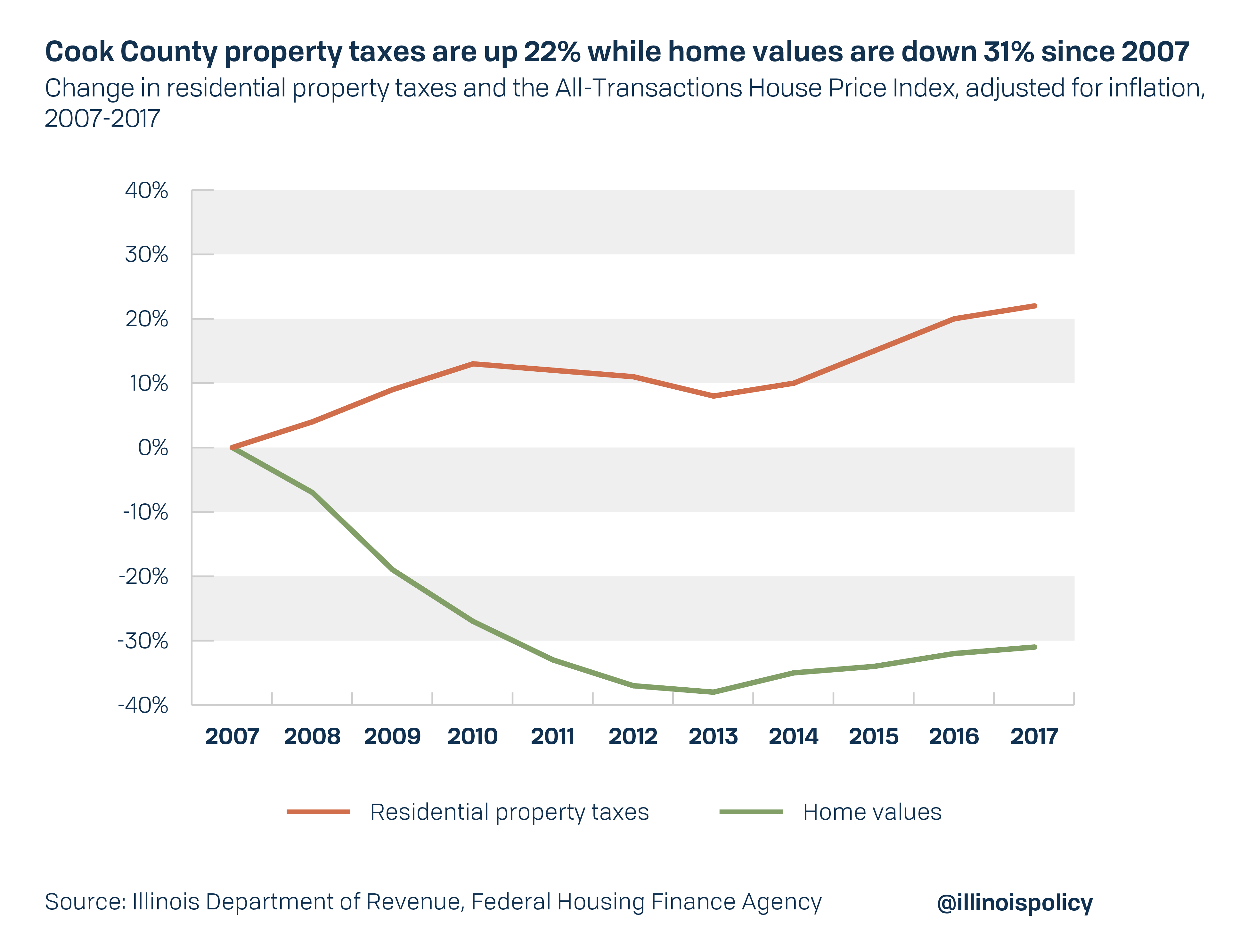 Cook County home values down 31%, property taxes up 22% since 2007