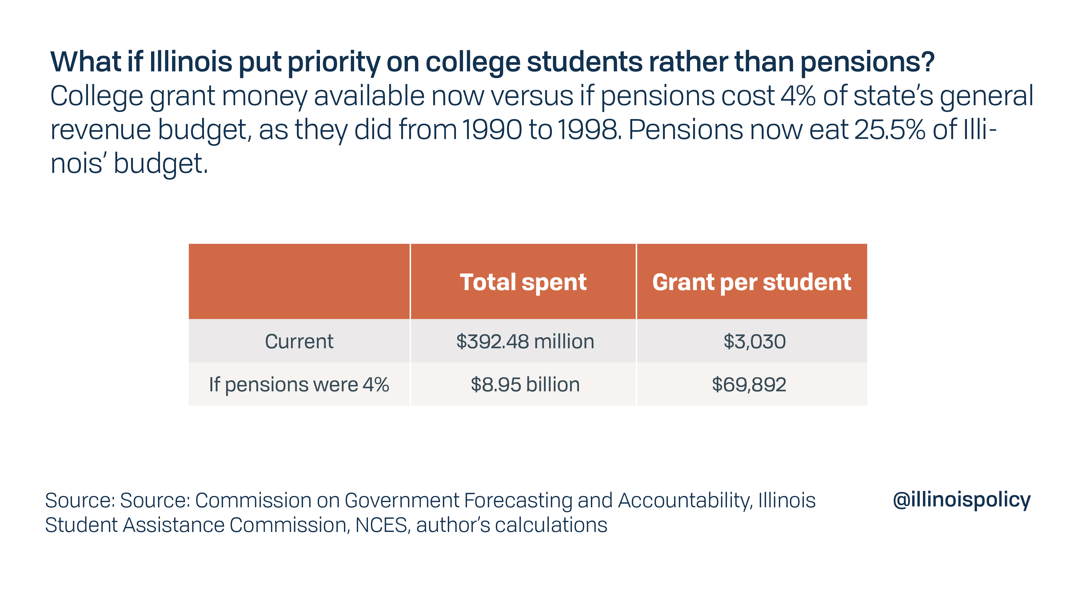 Absent Pension Crisis, Illinois Could Afford 'free' College