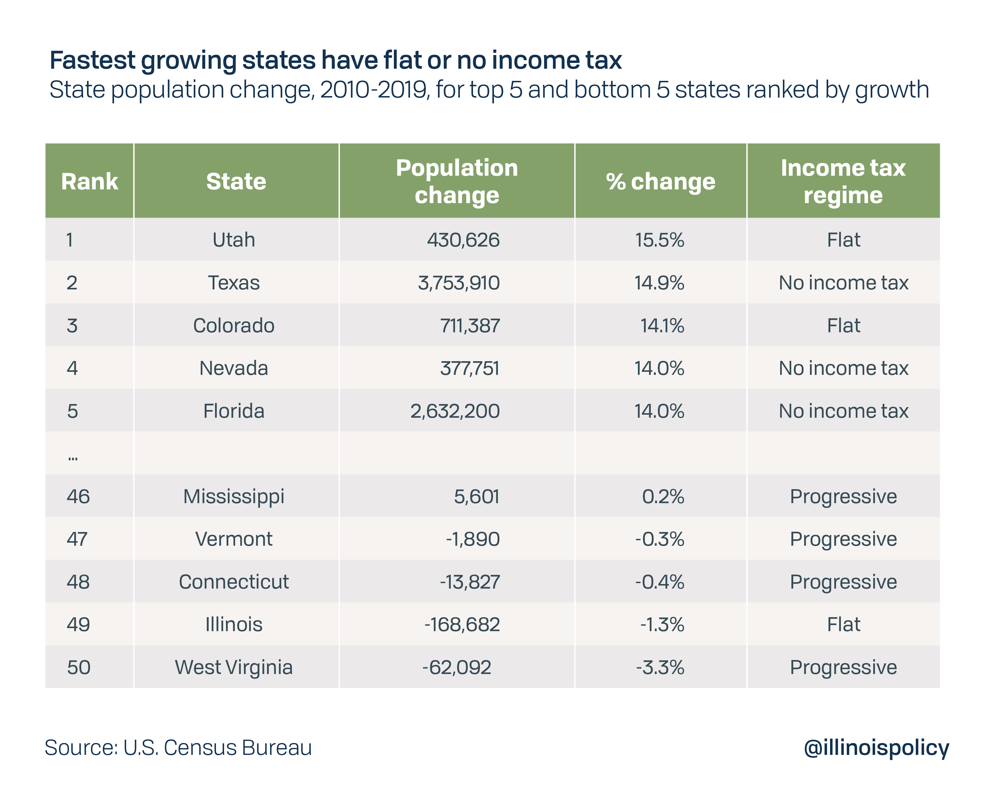 Every State With A Progressive Tax Also Taxes Retirement Income