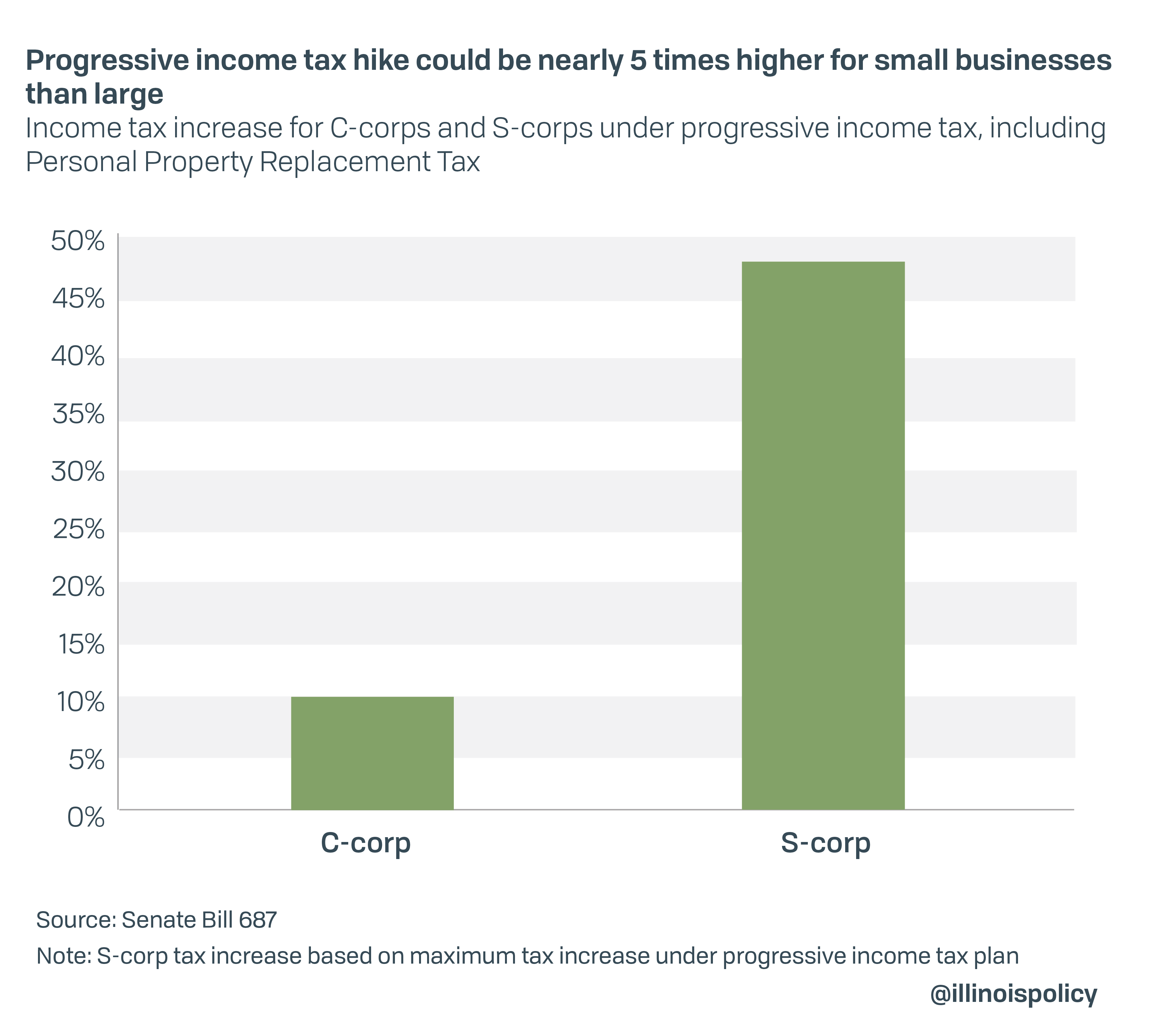 Progressive income tax hike could be nearly 5 times higher for small businesses than large