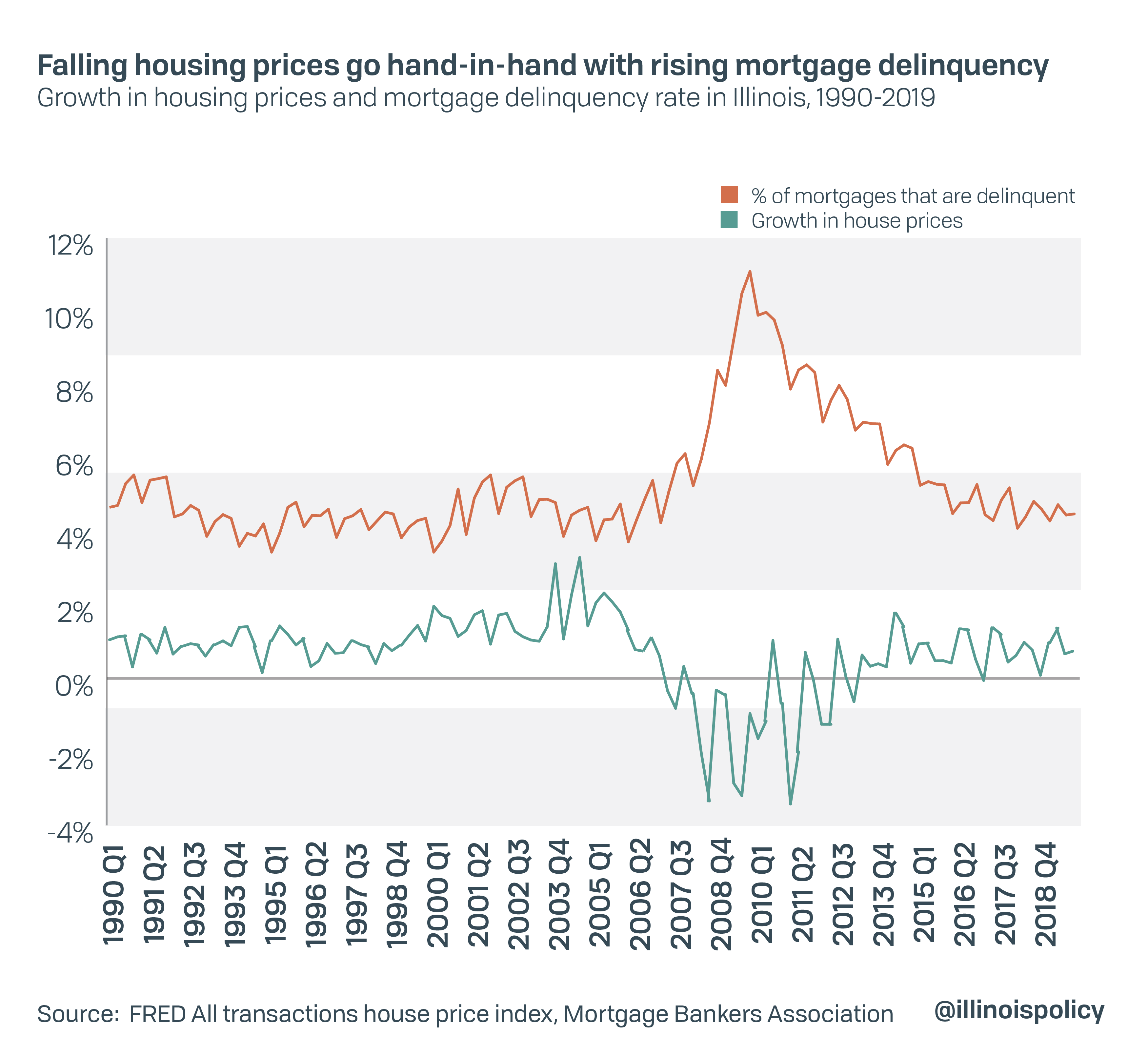 Falling housing prices go hand-in-hand with rising mortgage delinquency