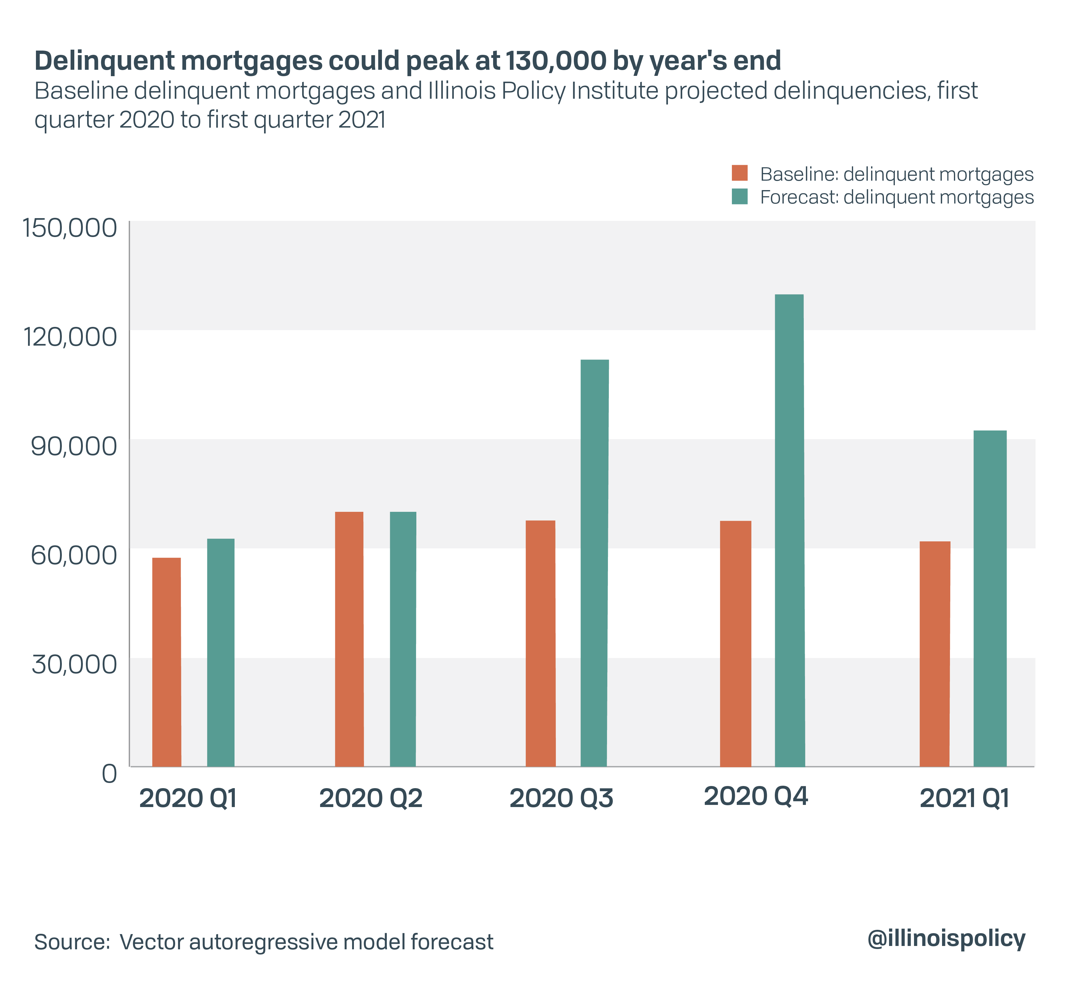 Delinquent mortgages could peak at 130,000 by year's end