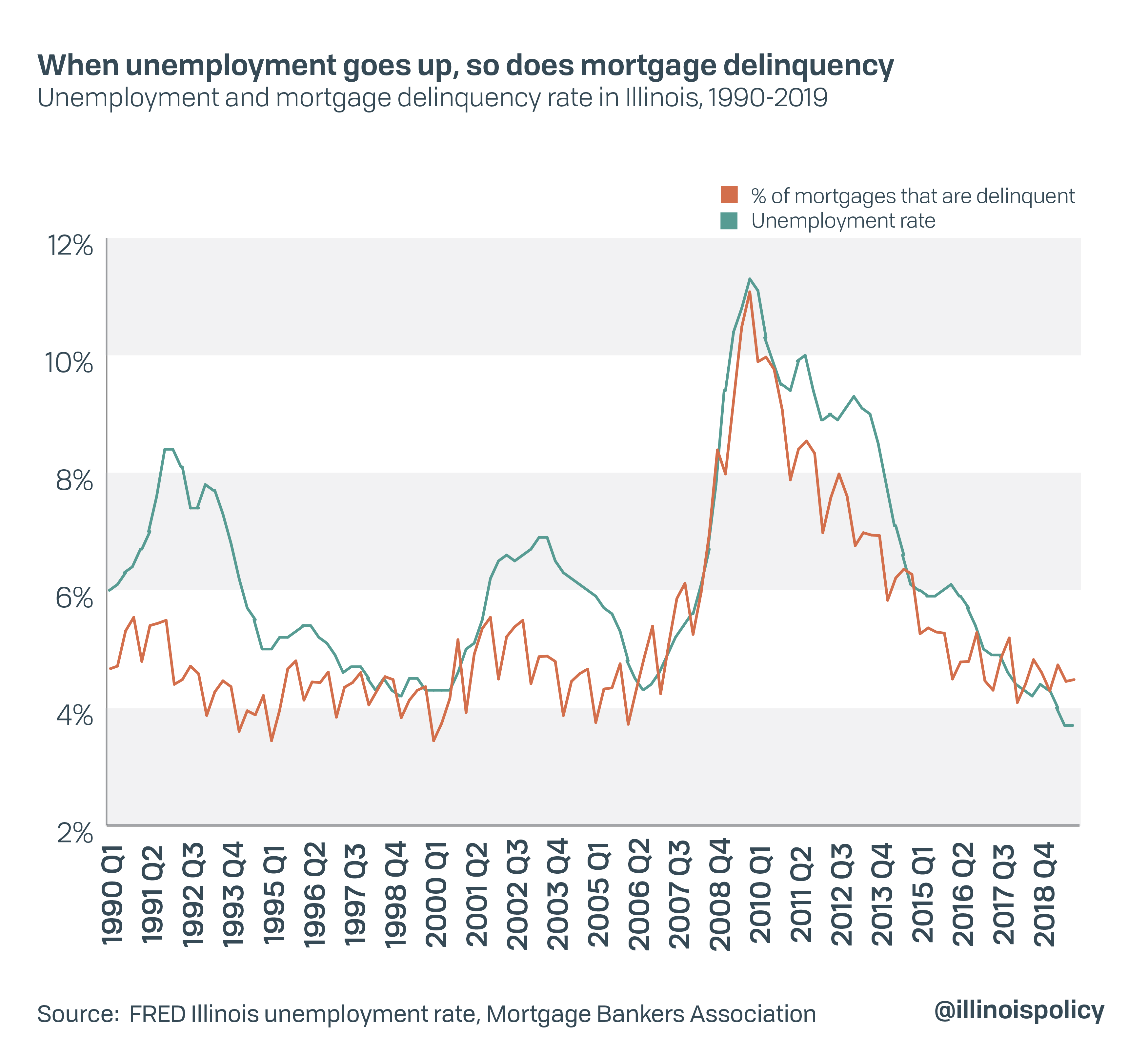 When unemployment goes up, so does mortgage delinquency