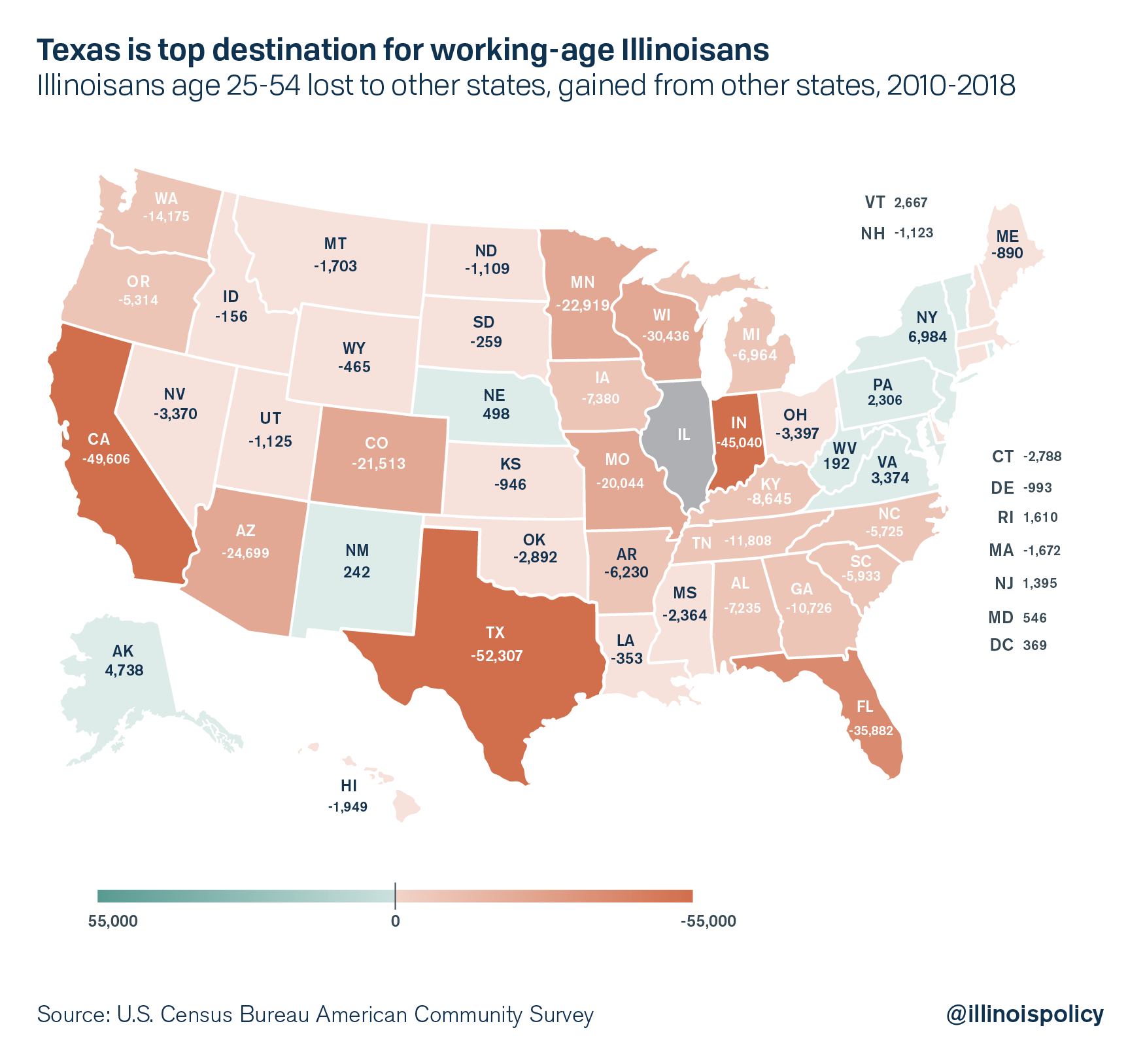 Texas is top destination for working-age Illinoisans