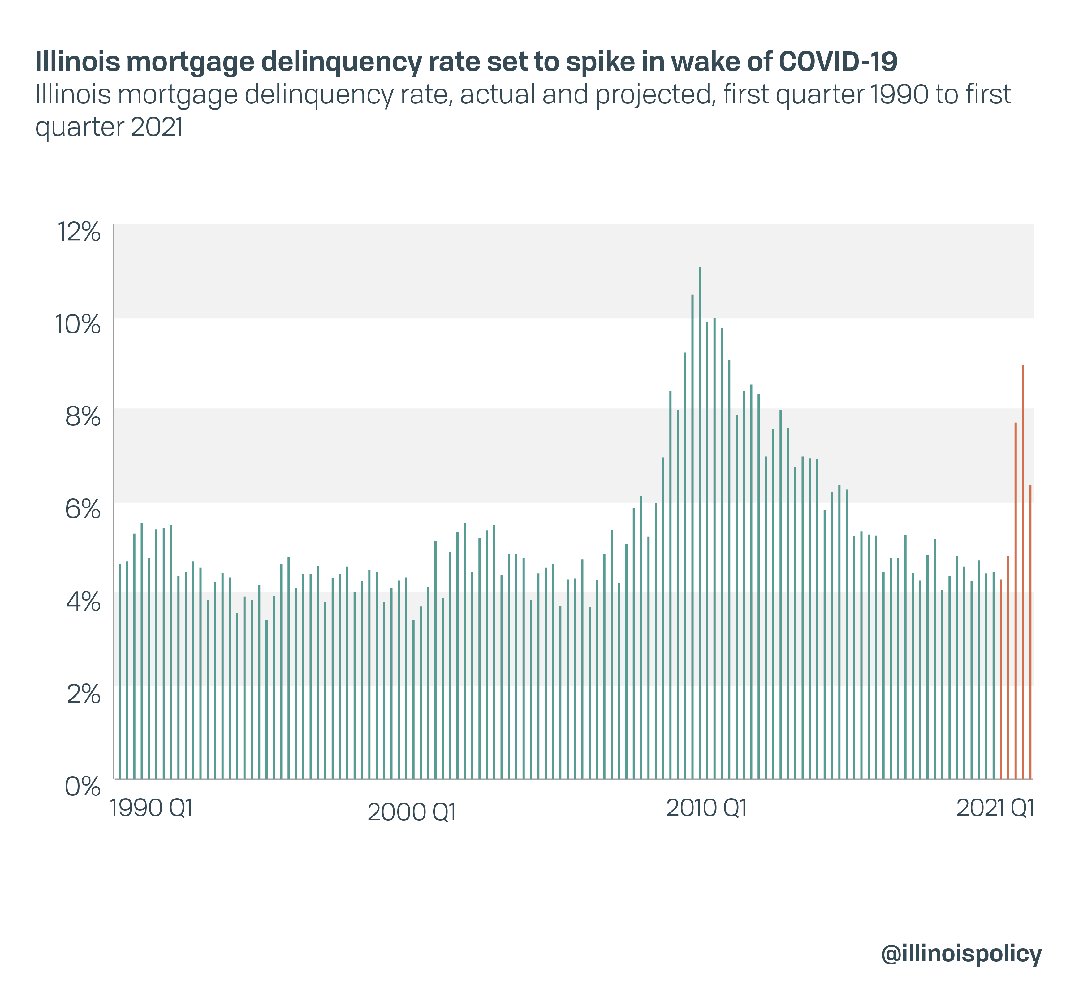 Illinois mortgage delinquency rate set to spike in wake of COVID-19