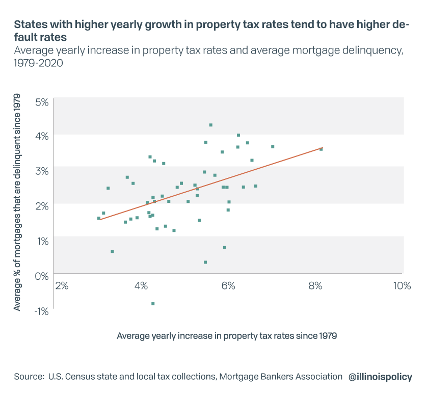 States with higher yearly growth in property tax rates tend to have higher default rates