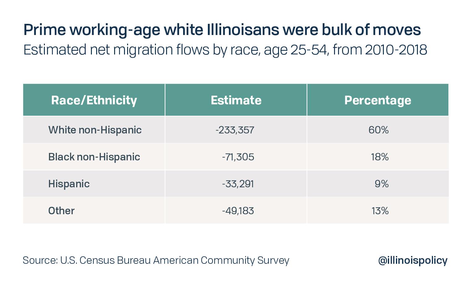 Prime working-age white Illinoisans were bulk of moves