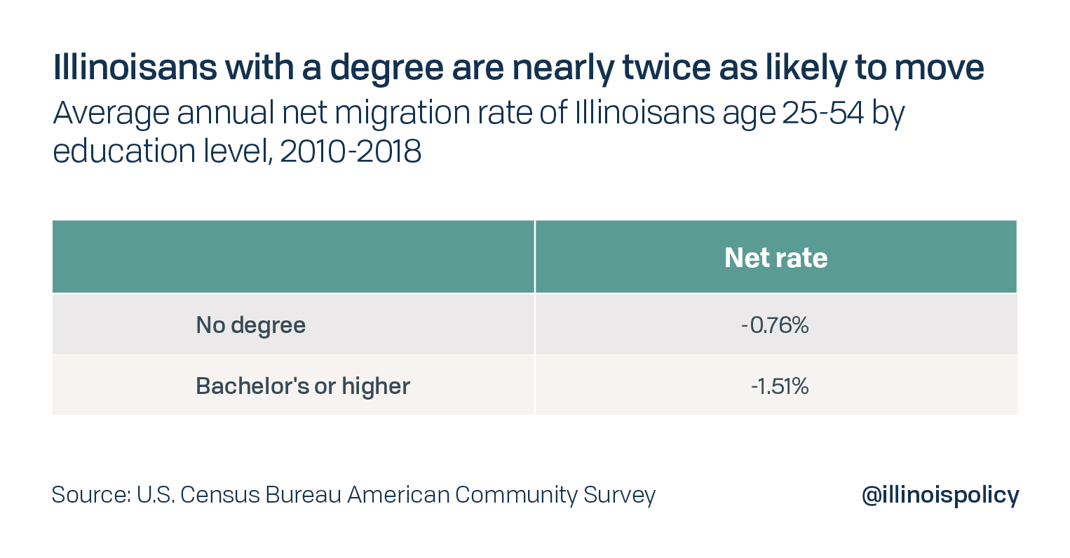 Illinoisans with a degree are nearly twice as likely to move